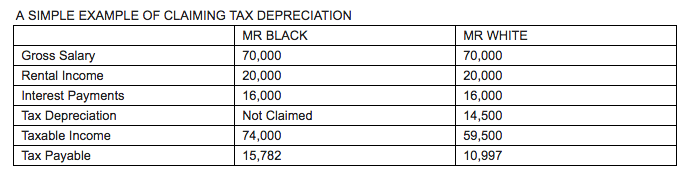 claiming tax depreciation example